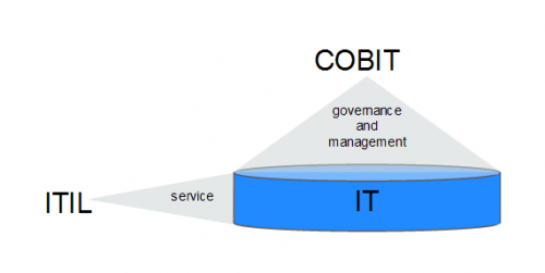 ITIl vs COBIT perspectives