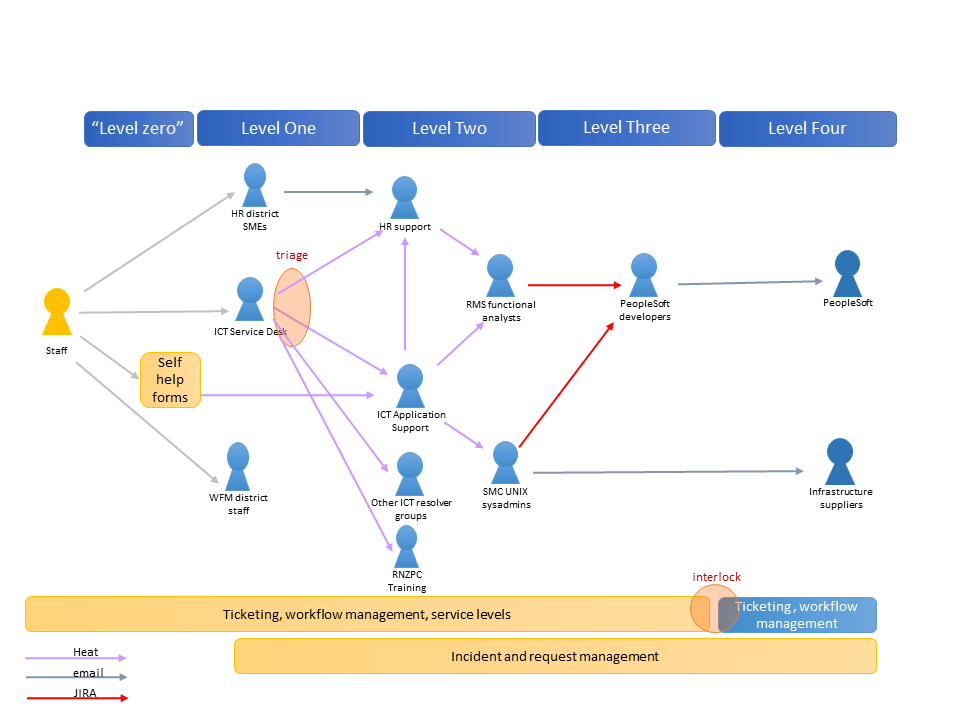 A More Detailed Support Model Showing The Enies At Levels 0 Thru 3 For Incidents And Requests