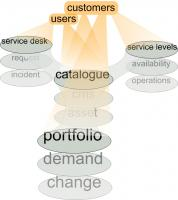 catalogue centre of the ITSM world