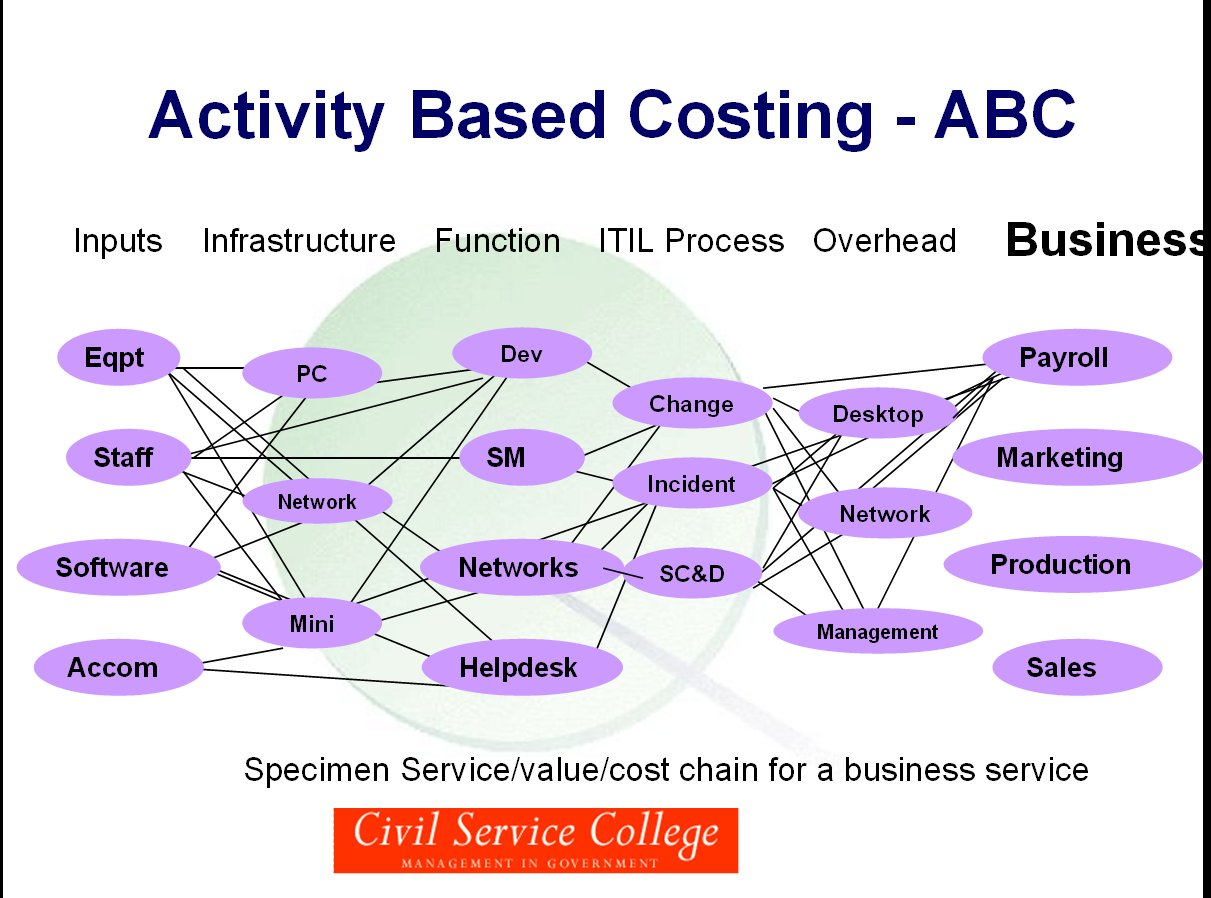 activity base product costing Activity-based costing is common in manufacturing, but can it be applied to service industries too in this lesson you'll find out what.