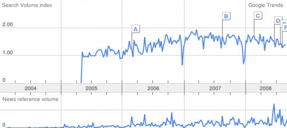 cmdb trend September 2008