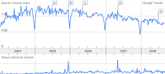 COBIT google trend 2008