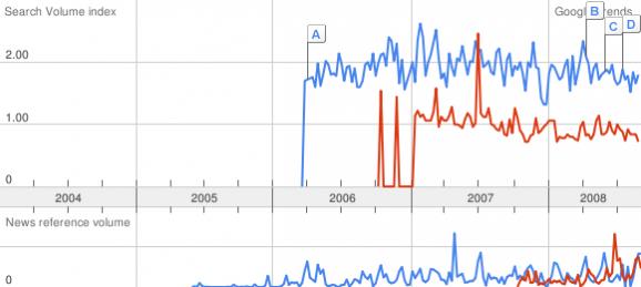 ISO20000 google trend 2008