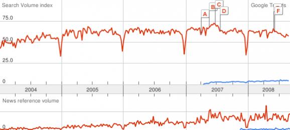ITIL vesus V3 trend 2008