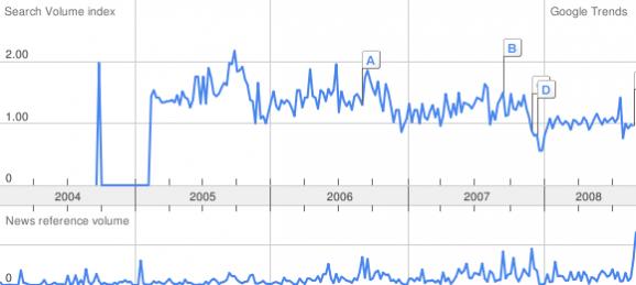 itsmf google trend